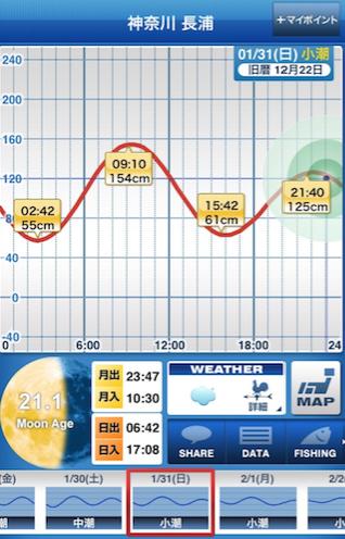 160131_タイドグラフ.png