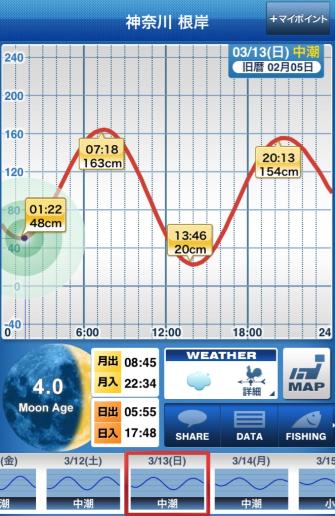 160313_タイドグラフ.png