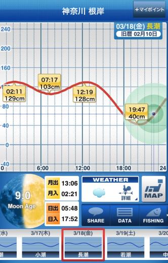 160318_タイドグラフ.png