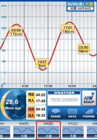 160506_タイドグラフ.png