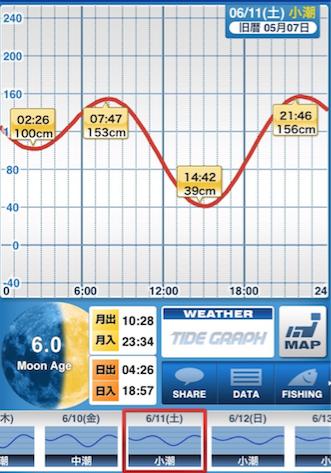160611_タイドグラフ.png