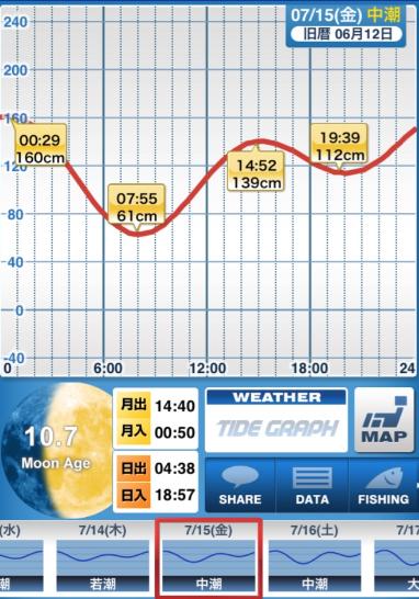 160715_タイドグラフ.png