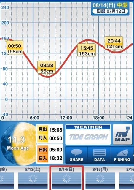 160815_タイドグラフ.jpg