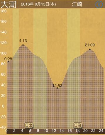 160915_タイトグラフ.png