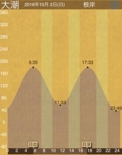 161002_タイドグラフ.JPG