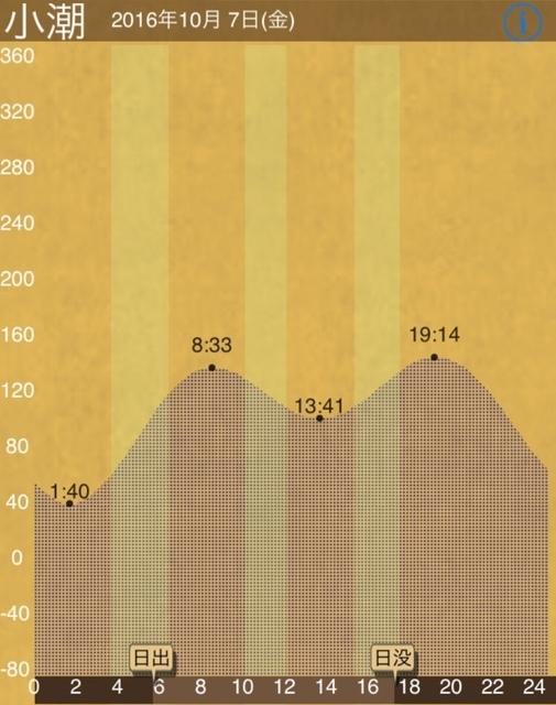 161007_タイドグラフ.JPG